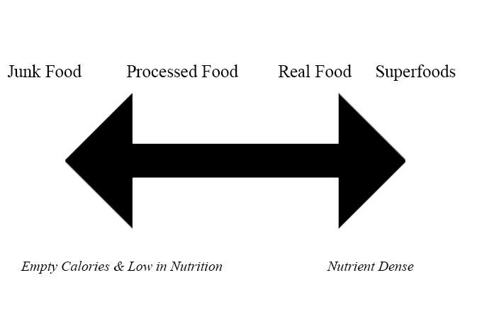 Foods Chart